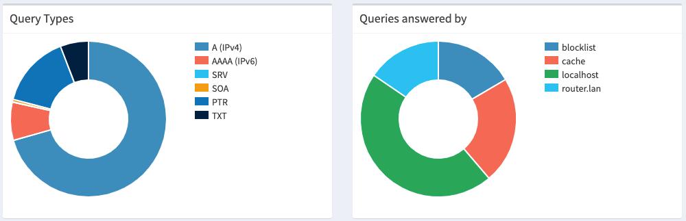 Consultas en Pi-Hole haciendo uso del servicio de DNS-sobre-HTTPS